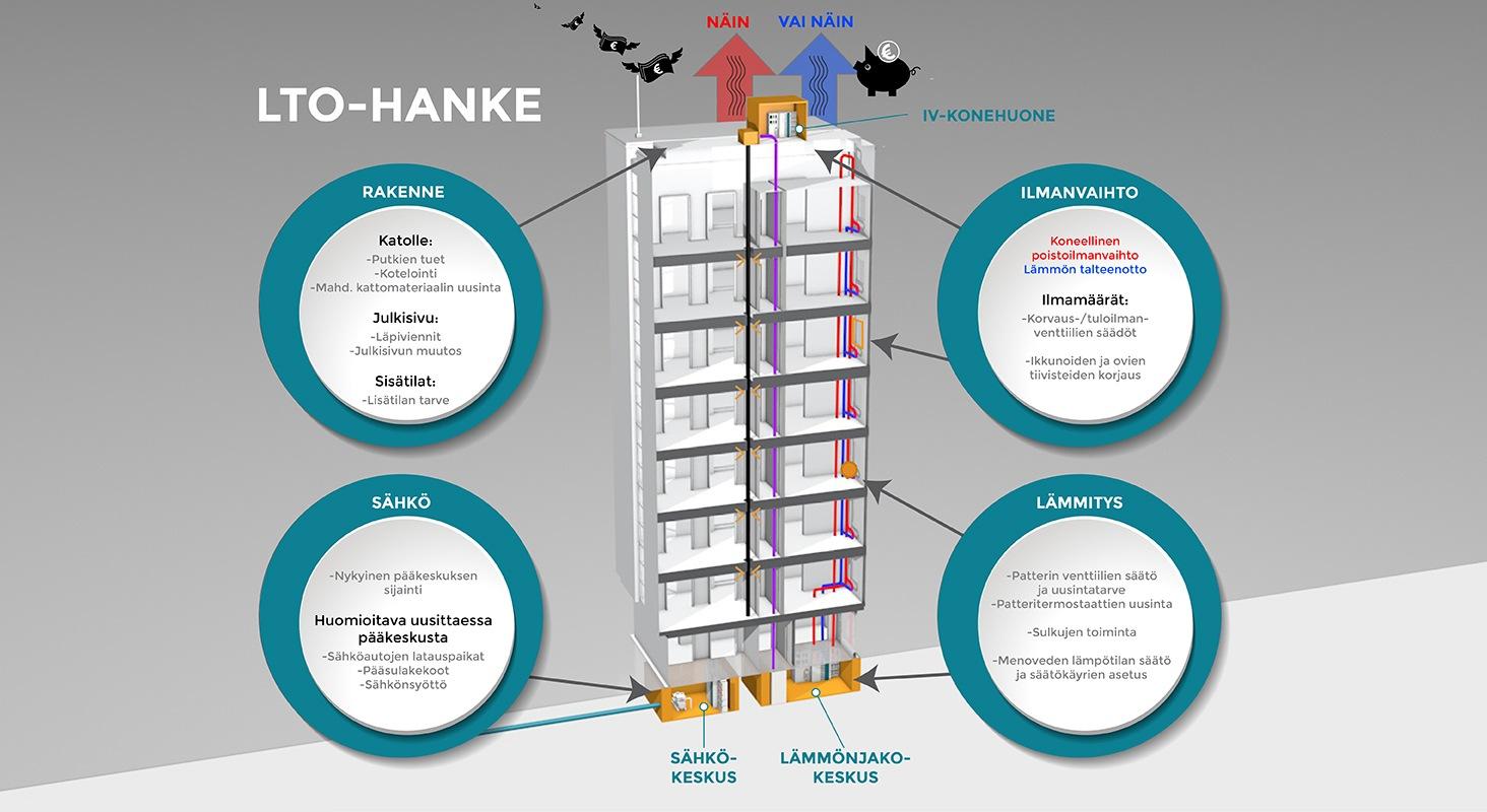 LTO-hanke